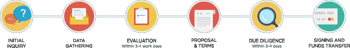 accquiring_process